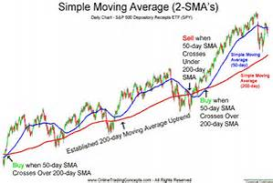 moving-averages